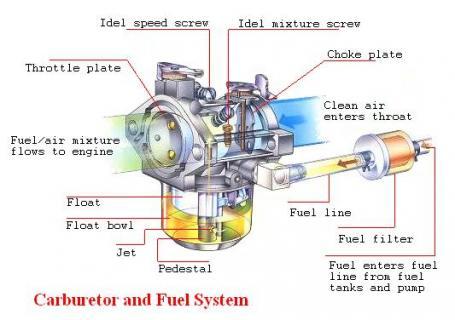 satu per satu bagian dari karburator beserta fungsinya: